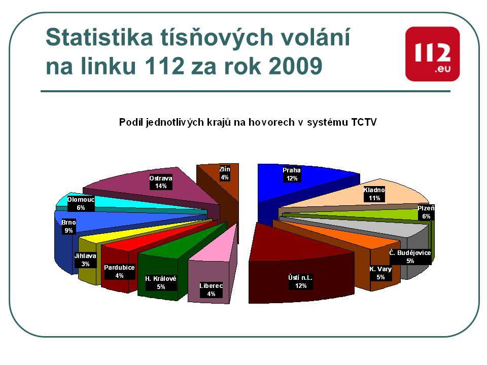 Statistika tísňových volání na linku 112 za rok 2009