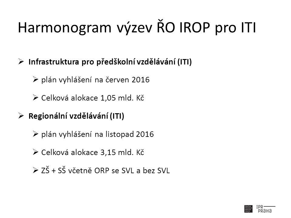 Harmonogram výzev ŘO IROP pro ITI  Infrastruktura pro předškolní vzdělávání (ITI)  plán vyhlášení na červen 2016  Celková alokace 1,05 mld.
