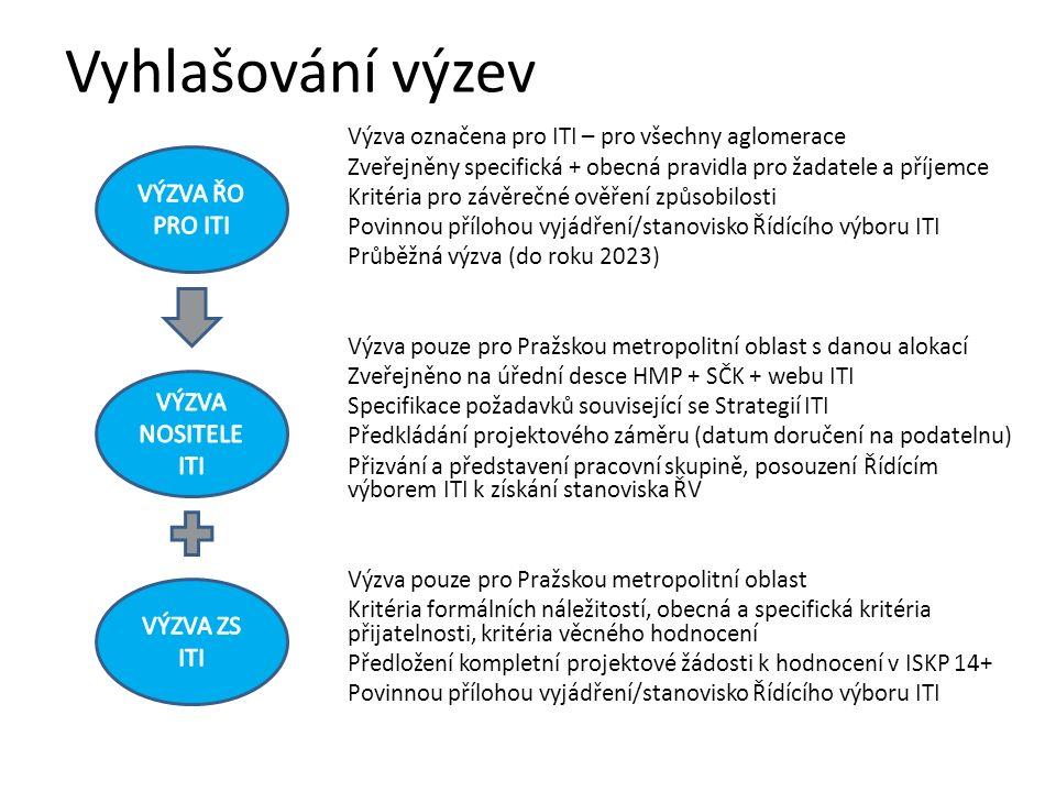 Vyhlašování výzev Výzva označena pro ITI – pro všechny aglomerace Zveřejněny specifická + obecná pravidla pro žadatele a příjemce Kritéria pro závěrečné ověření způsobilosti Povinnou přílohou vyjádření/stanovisko Řídícího výboru ITI Průběžná výzva (do roku 2023) Výzva pouze pro Pražskou metropolitní oblast s danou alokací Zveřejněno na úřední desce HMP + SČK + webu ITI Specifikace požadavků související se Strategií ITI Předkládání projektového záměru (datum doručení na podatelnu) Přizvání a představení pracovní skupině, posouzení Řídícím výborem ITI k získání stanoviska ŘV Výzva pouze pro Pražskou metropolitní oblast Kritéria formálních náležitostí, obecná a specifická kritéria přijatelnosti, kritéria věcného hodnocení Předložení kompletní projektové žádosti k hodnocení v ISKP 14+ Povinnou přílohou vyjádření/stanovisko Řídícího výboru ITI