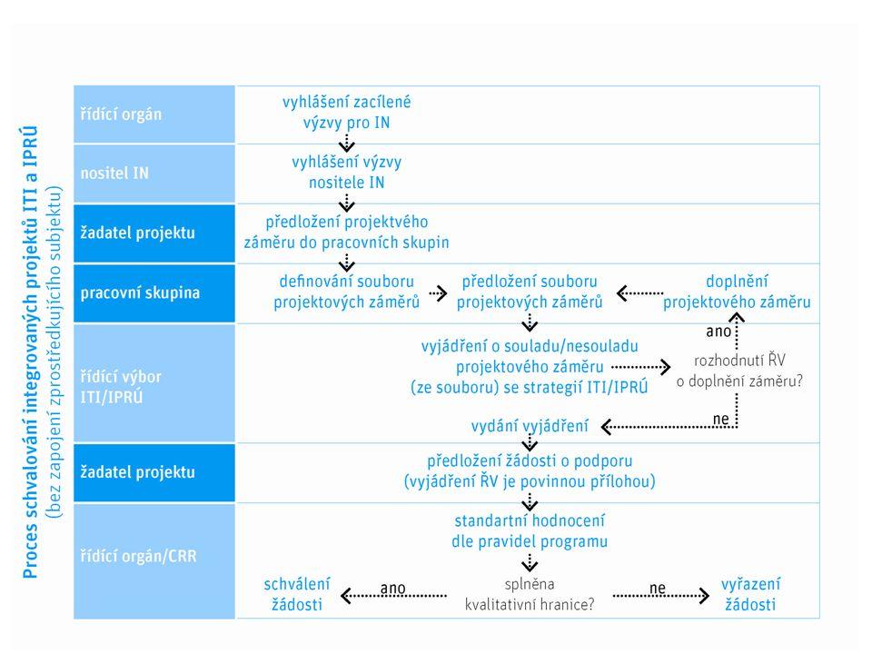Proces schvalování projektů