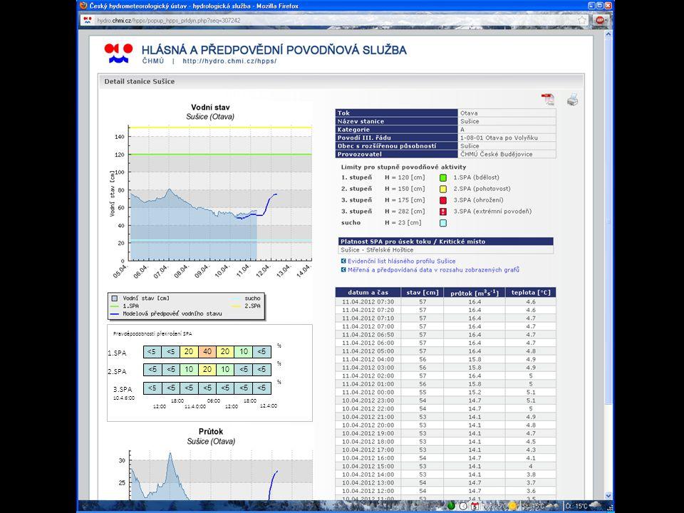 Pravděpodobnosti překročení SPA 402010<520 <5<5<5 1.SPA % 2010<5 10<5 % % 2.SPA 3.SPA 10.4.6:00 12:00 18:00 11.4.0:00 06:00 12:00 18:00 12.4:00