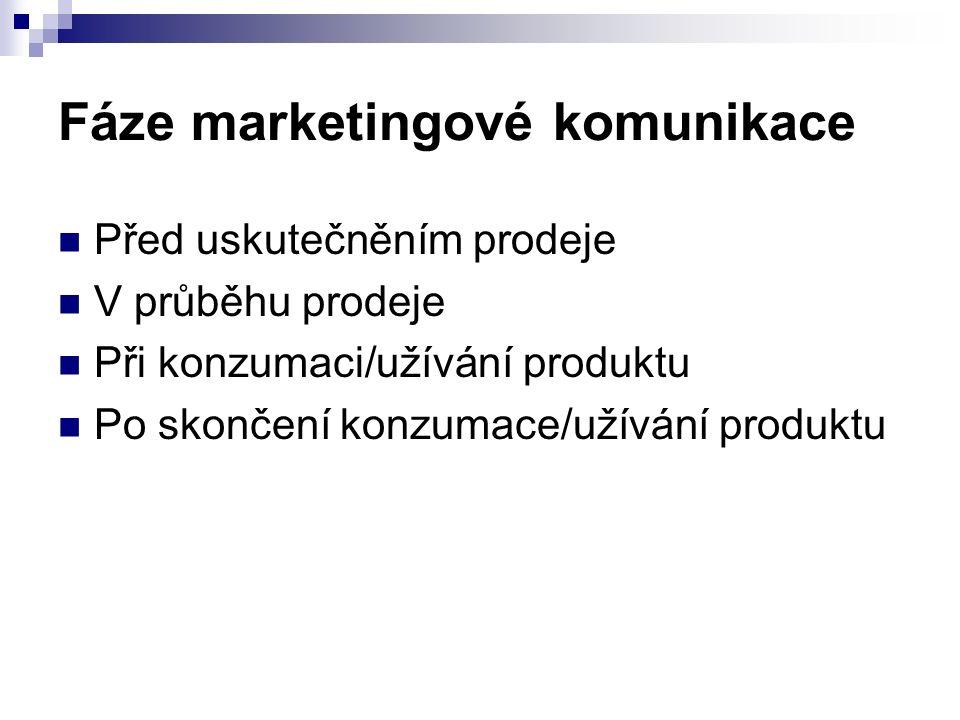 Fáze marketingové komunikace Před uskutečněním prodeje V průběhu prodeje Při konzumaci/užívání produktu Po skončení konzumace/užívání produktu