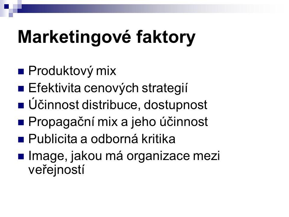 Marketingové faktory Produktový mix Efektivita cenových strategií Účinnost distribuce, dostupnost Propagační mix a jeho účinnost Publicita a odborná kritika Image, jakou má organizace mezi veřejností