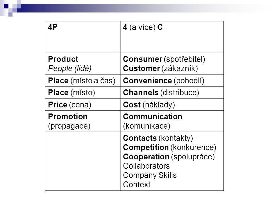 4P4 (a více) C Product People (lidé) Consumer (spotřebitel) Customer (zákazník) Place (místo a čas)Convenience (pohodlí) Place (místo)Channels (distribuce) Price (cena)Cost (náklady) Promotion (propagace) Communication (komunikace) Contacts (kontakty) Competition (konkurence) Cooperation (spolupráce) Collaborators Company Skills Context
