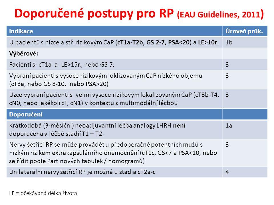 Doporučené postupy pro RP (EAU Guidelines, 2011 ) IndikaceÚroveň průk. U pacientů s nízce a stř. rizikovým CaP (cT1a-T2b, GS 2-7, PSA 10r.1b Výběrově: