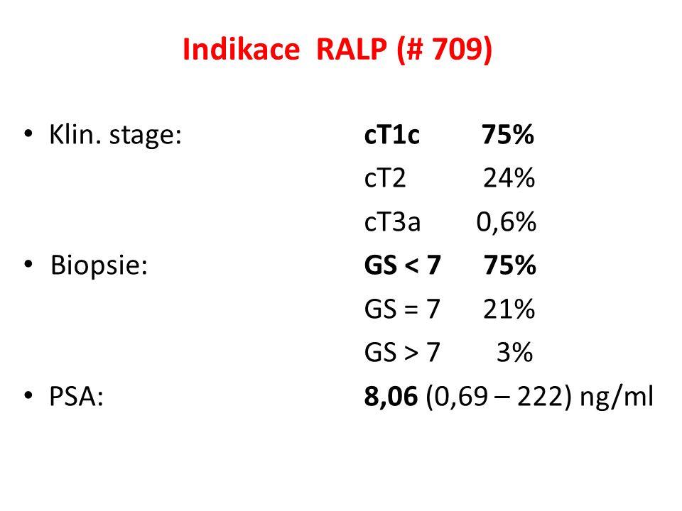 Indikace RALP (# 709) Klin.