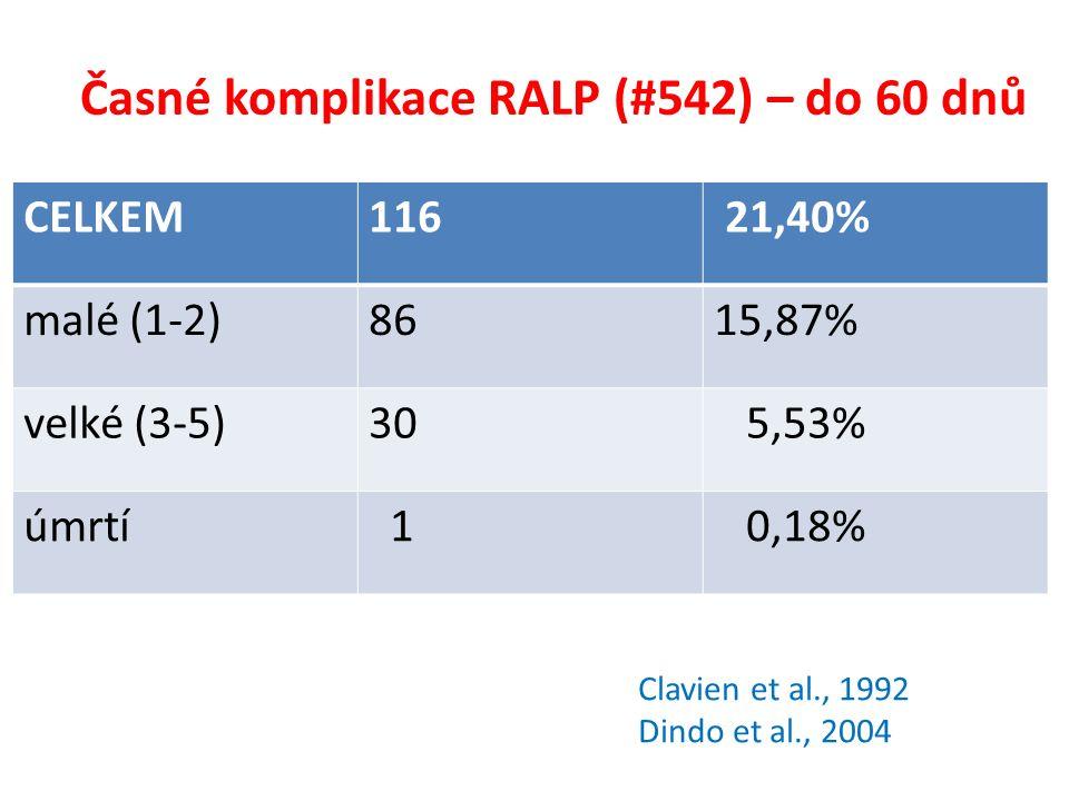 Časné komplikace RALP (#542) – do 60 dnů CELKEM116 21,40% malé (1-2)8615,87% velké (3-5)30 5,53% úmrtí 1 0,18% Clavien et al., 1992 Dindo et al., 2004
