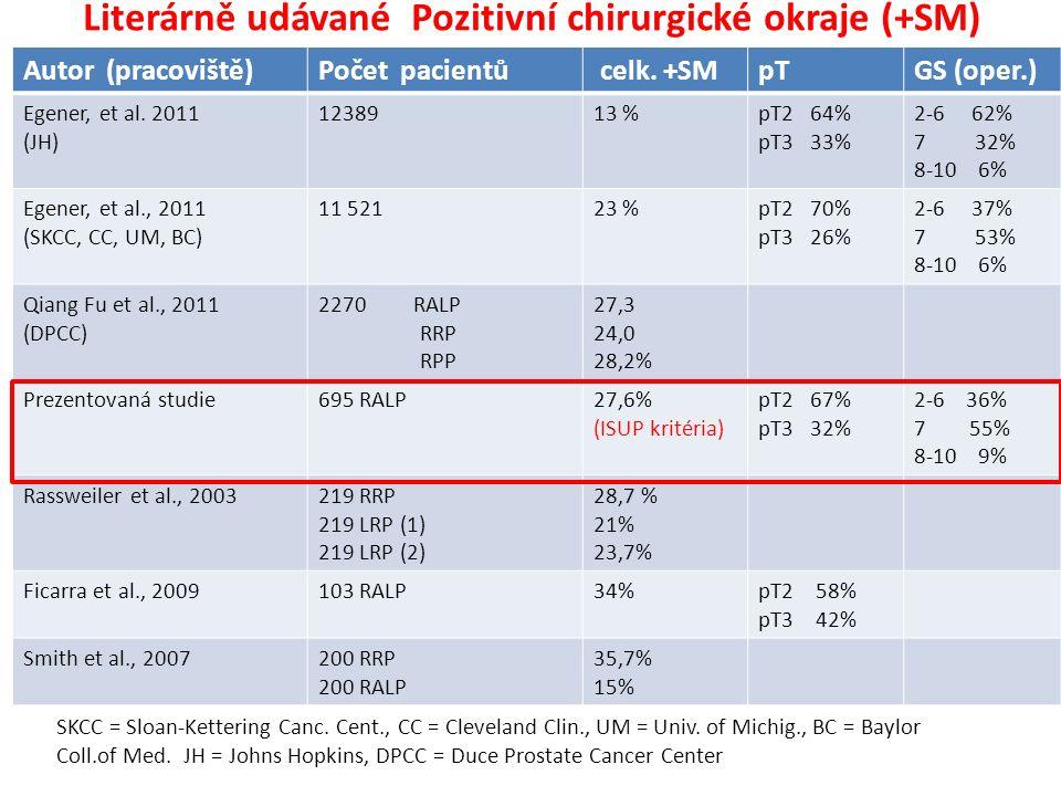 Literárně udávané Pozitivní chirurgické okraje (+SM) Autor (pracoviště)Počet pacientů celk. +SMpTGS (oper.) Egener, et al. 2011 (JH) 1238913 %pT2 64%