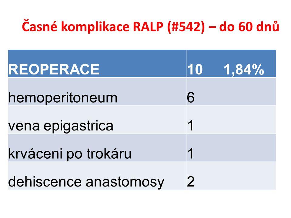 Časné komplikace RALP (#542) – do 60 dnů REOPERACE10 1,84% hemoperitoneum6 vena epigastrica1 krváceni po trokáru1 dehiscence anastomosy2