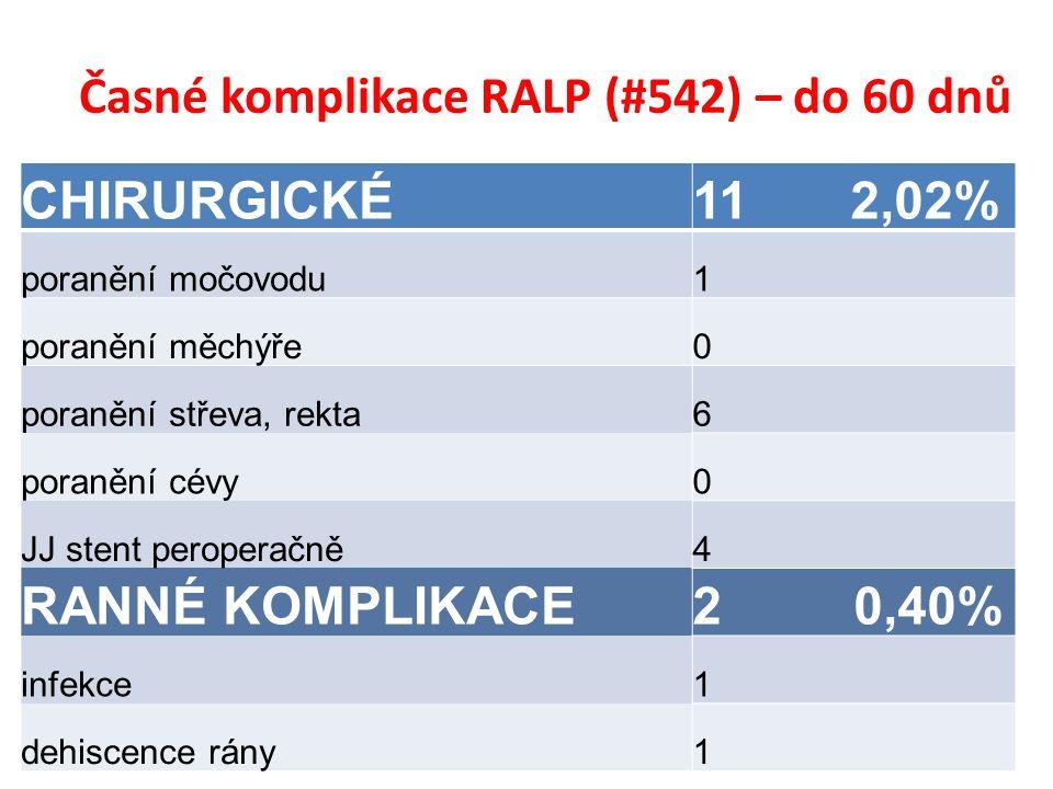 Časné komplikace RALP (#542) – do 60 dnů CHIRURGICKÉ11 2,02% poranění močovodu1 poranění měchýře0 poranění střeva, rekta6 poranění cévy0 JJ stent peroperačně4 RANNÉ KOMPLIKACE2 0,40% infekce1 dehiscence rány1