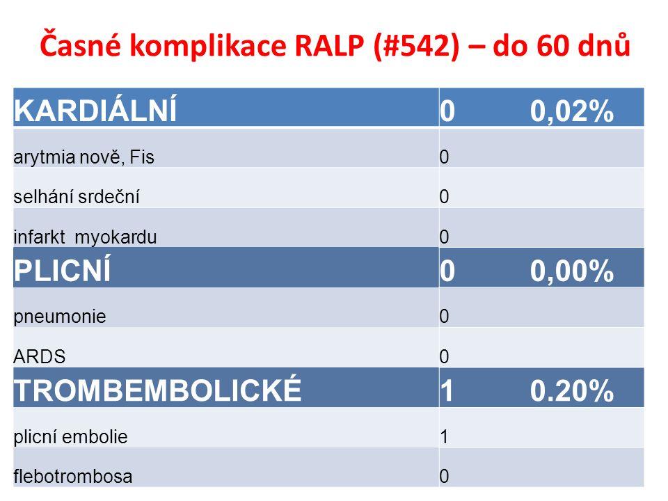 Časné komplikace RALP (#542) – do 60 dnů KARDIÁLNÍ0 0,02% arytmia nově, Fis0 selhání srdeční0 infarkt myokardu0 PLICNÍ0 0,00% pneumonie0 ARDS0 TROMBEMBOLICKÉ1 0.20% plicní embolie1 flebotrombosa0