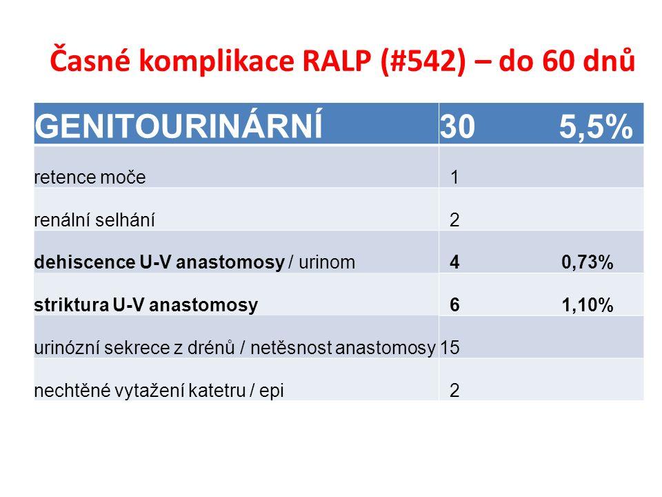 Časné komplikace RALP (#542) – do 60 dnů GENITOURINÁRNÍ30 5,5% retence moče 1 renální selhání 2 dehiscence U-V anastomosy / urinom 4 0,73% striktura U-V anastomosy 6 1,10% urinózní sekrece z drénů / netěsnost anastomosy15 nechtěné vytažení katetru / epi 2