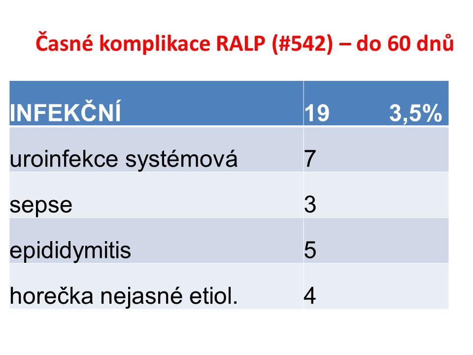 Časné komplikace RALP (#542) – do 60 dnů INFEKČNÍ19 3,5% uroinfekce systémová7 sepse3 epididymitis5 horečka nejasné etiol.4