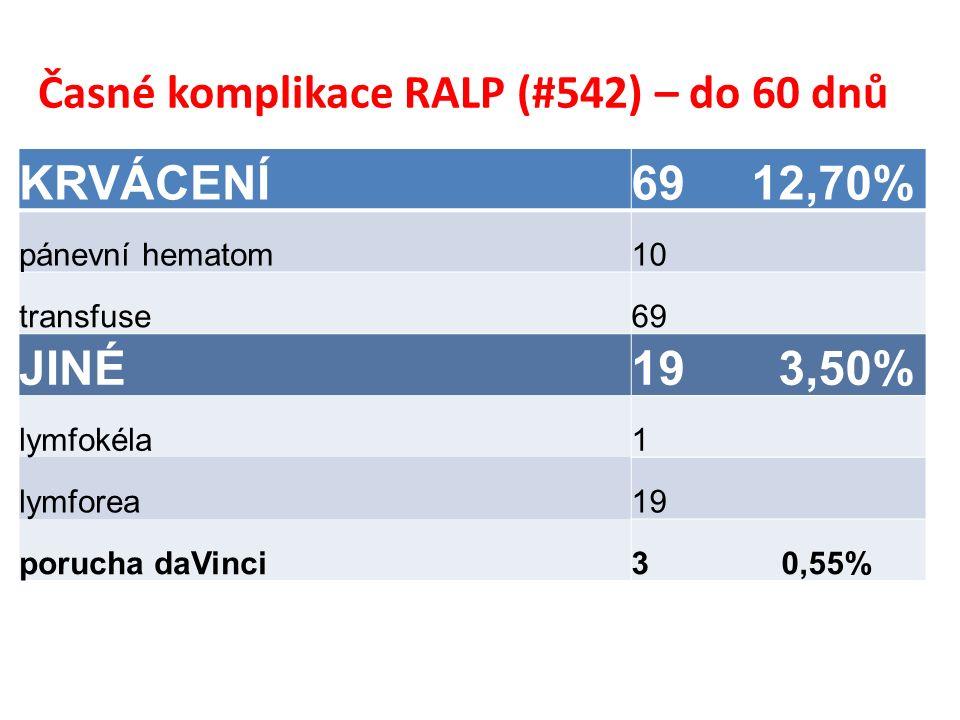 Časné komplikace RALP (#542) – do 60 dnů KRVÁCENÍ69 12,70% pánevní hematom10 transfuse69 JINÉ19 3,50% lymfokéla1 lymforea19 porucha daVinci3 0,55%