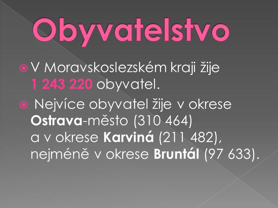  V Moravskoslezském kraji žije 1 243 220 obyvatel.  Nejvíce obyvatel žije v okrese Ostrava -město (310 464) a v okrese Karviná (211 482), nejméně v