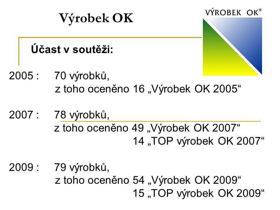 """Výrobek OK Účast v soutěži: 2005 : 70 výrobků, z toho oceněno 16 """"Výrobek OK 2005 2007 : 78 výrobků, z toho oceněno 49 """"Výrobek OK 2007 14 """"TOP výrobek OK 2007 2009 : 79 výrobků, z toho oceněno 54 """"Výrobek OK 2009 15 """"TOP výrobek OK 2009"""