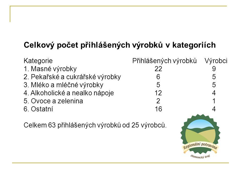Celkový počet přihlášených výrobků v kategoriích Kategorie Přihlášených výrobkůVýrobci 1.