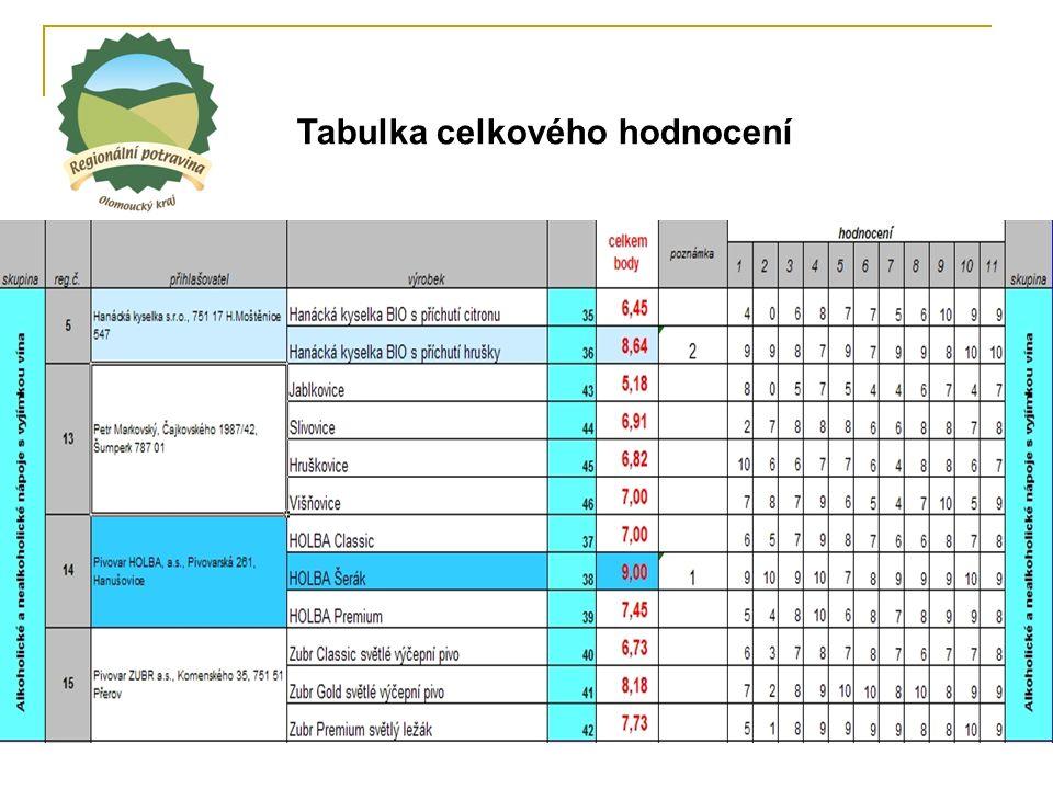Tabulka celkového hodnocení