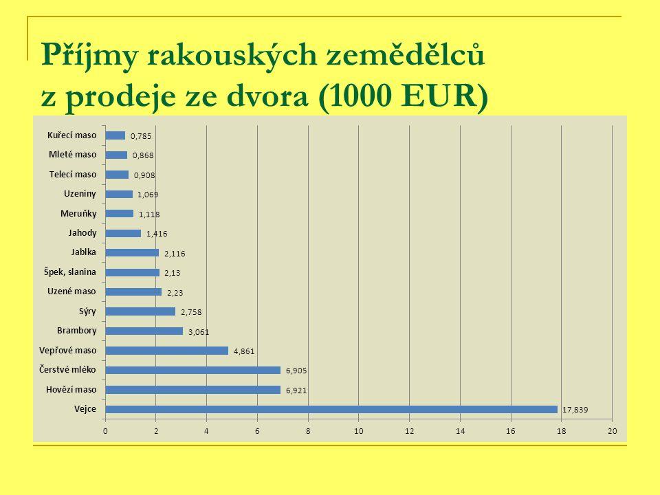 Příjmy rakouských zemědělců z prodeje ze dvora (1000 EUR)