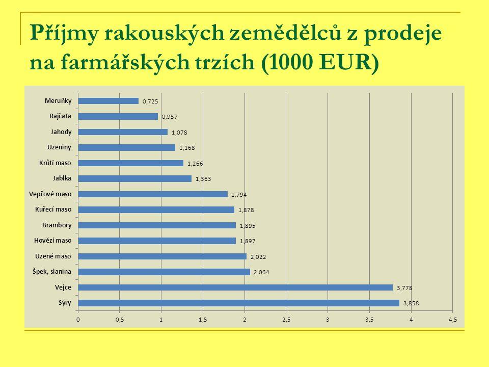 Příjmy rakouských zemědělců z prodeje na farmářských trzích (1000 EUR)