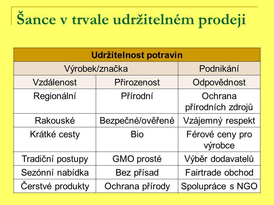 Šance v trvale udržitelném prodeji Udržitelnost potravin Výrobek/značkaPodnikání VzdálenostPřirozenostOdpovědnost RegionálníPřírodníOchrana přírodních zdrojů RakouskéBezpečné/ověřenéVzájemný respekt Krátké cestyBioFérové ceny pro výrobce Tradiční postupyGMO prostéVýběr dodavatelů Sezónní nabídkaBez přísadFairtrade obchod Čerstvé produktyOchrana přírodySpolupráce s NGO