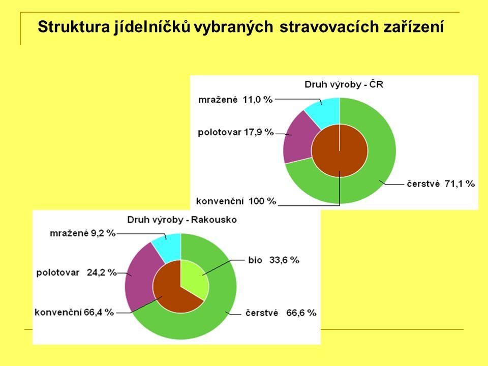 Struktura jídelníčků vybraných stravovacích zařízení