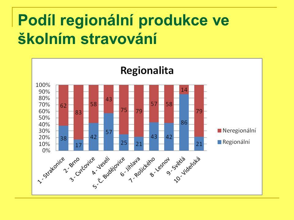 Podíl regionální produkce ve školním stravování