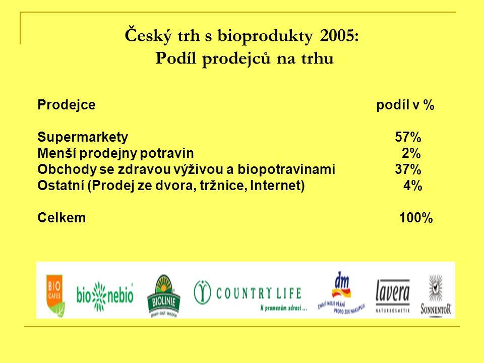 Český trh s bioprodukty 2005: Podíl prodejců na trhu Prodejce podíl v % Supermarkety 57% Menší prodejny potravin 2% Obchody se zdravou výživou a biopo
