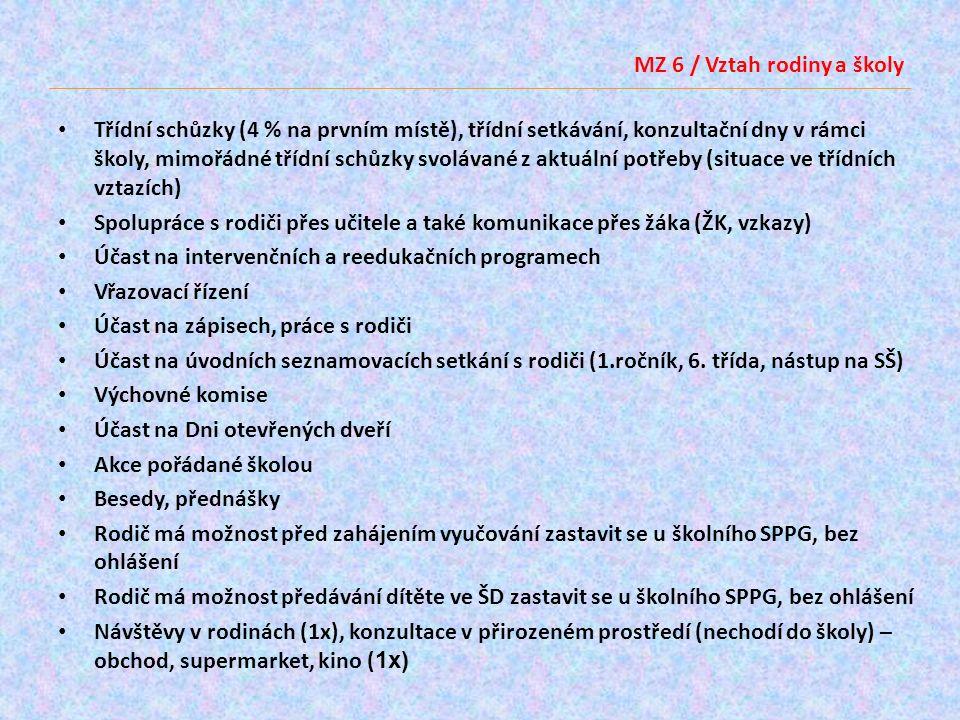 MZ 6 / Vztah rodiny a školy Změrnost konzultací: Domluvené, plánované vs.