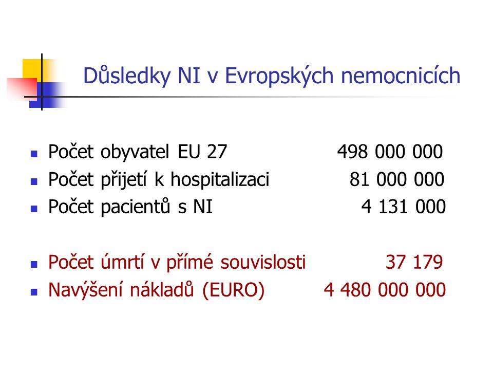Důsledky NI v Evropských nemocnicích Počet obyvatel EU 27 498 000 000 Počet přijetí k hospitalizaci 81 000 000 Počet pacientů s NI 4 131 000 Počet úmrtí v přímé souvislosti 37 179 Navýšení nákladů (EURO) 4 480 000 000