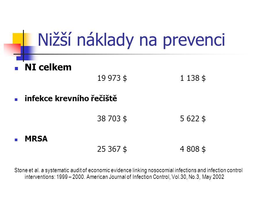 Nižší náklady na prevenci NI celkem 19 973 $ 1 138 $ infekce krevního řečiště 38 703 $5 622 $ MRSA 25 367 $ 4 808 $ Stone et al.