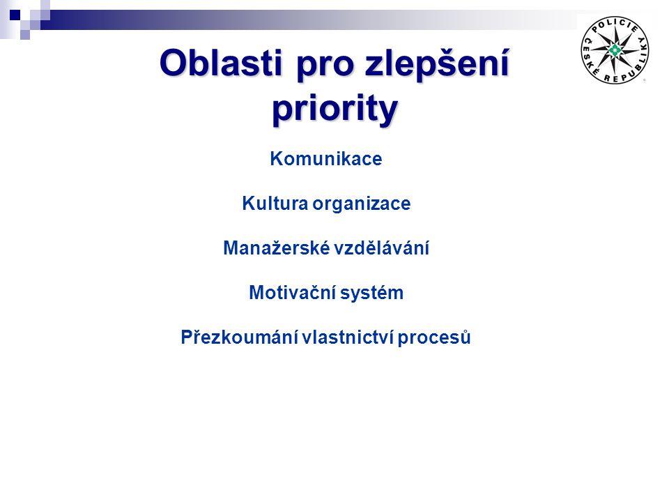 Oblasti pro zlepšení priority Komunikace Kultura organizace Manažerské vzdělávání Motivační systém Přezkoumání vlastnictví procesů