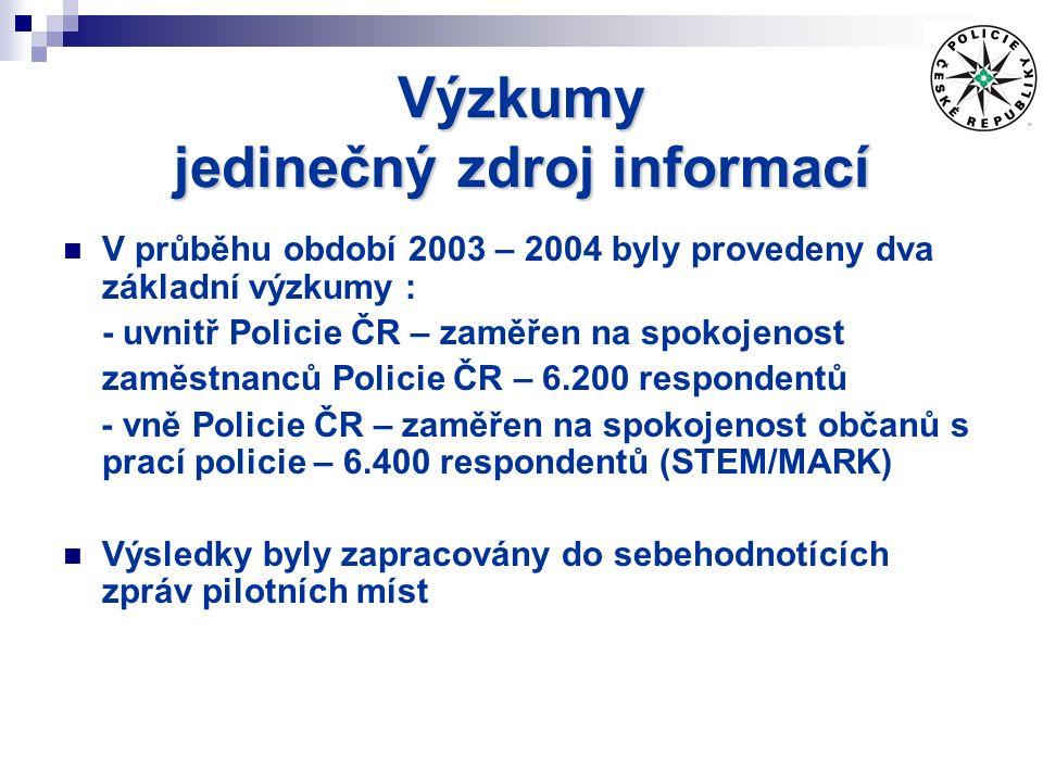 Výzkumy jedinečný zdroj informací V průběhu období 2003 – 2004 byly provedeny dva základní výzkumy : - uvnitř Policie ČR – zaměřen na spokojenost zaměstnanců Policie ČR – 6.200 respondentů - vně Policie ČR – zaměřen na spokojenost občanů s prací policie – 6.400 respondentů (STEM/MARK) Výsledky byly zapracovány do sebehodnotících zpráv pilotních míst
