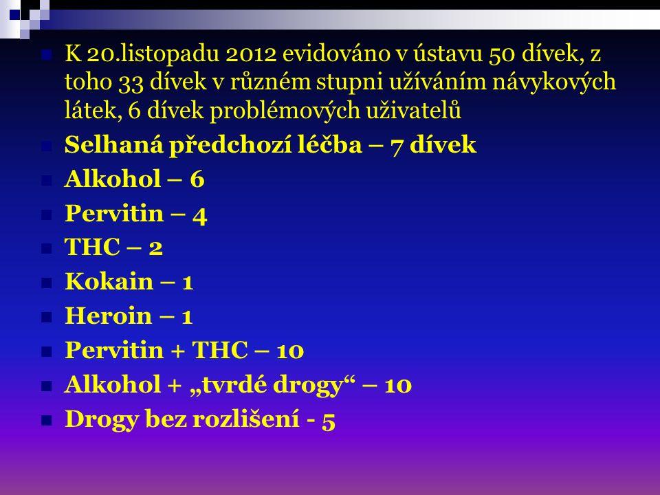 """K 20.listopadu 2012 evidováno v ústavu 50 dívek, z toho 33 dívek v různém stupni užíváním návykových látek, 6 dívek problémových uživatelů Selhaná předchozí léčba – 7 dívek Alkohol – 6 Pervitin – 4 THC – 2 Kokain – 1 Heroin – 1 Pervitin + THC – 10 Alkohol + """"tvrdé drogy – 10 Drogy bez rozlišení - 5"""