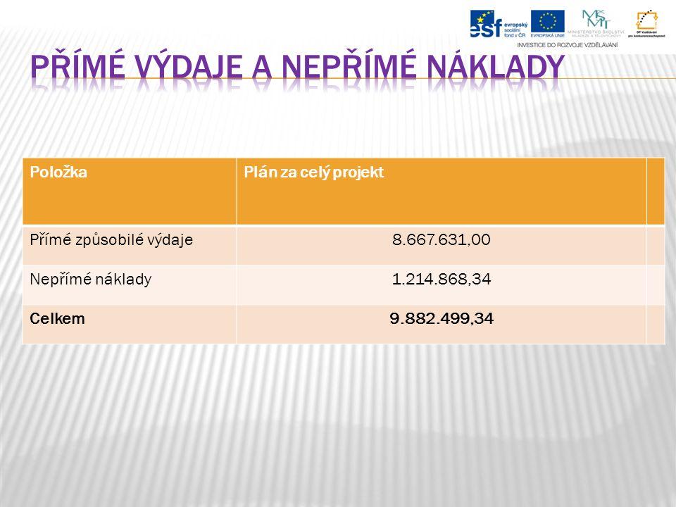 PoložkaPlán za celý projekt Přímé způsobilé výdaje8.667.631,00 Nepřímé náklady1.214.868,34 Celkem9.882.499,34