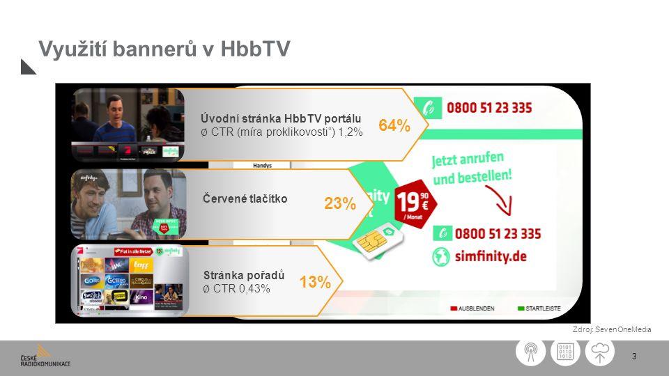 """3 Využití bannerů v HbbTV Červené tlačítko Úvodní stránka HbbTV portálu ∅ CTR (míra proklikovosti"""") 1,2% 64% 23% Stránka pořadů ∅ CTR 0,43% 13% Zdroj:"""