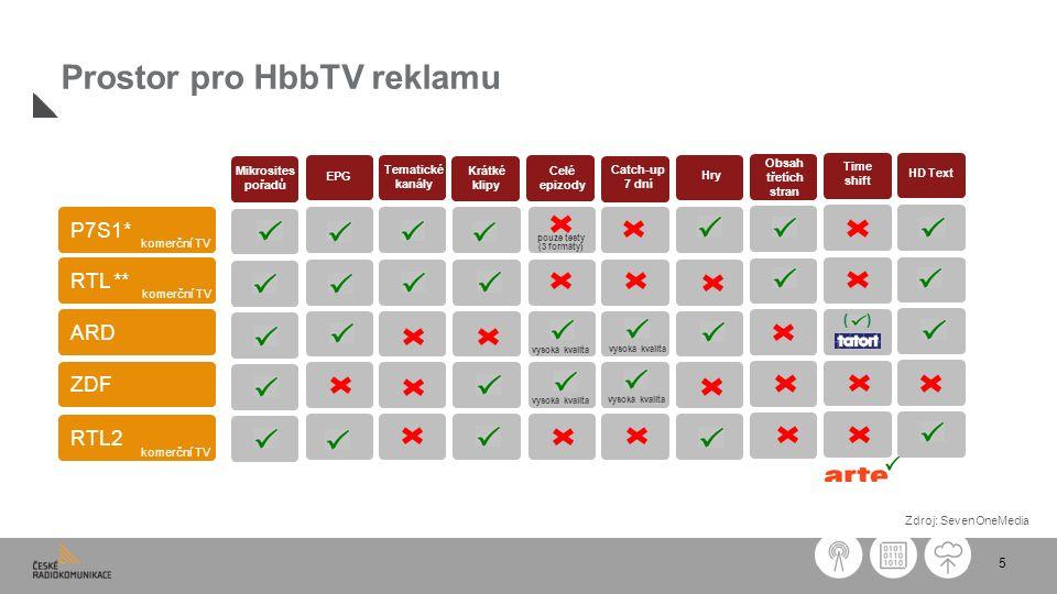 5 Prostor pro HbbTV reklamu Zdroj: SevenOneMedia P7S1* RTL ** ARD ZDF Mikrosites pořadů EPG Tematické kanály Krátké klipy Celé epizody Catch-up 7 dní Hry Obsah třetích stran Time shift HD Text ( ) vysoká kvalita pouze testy (3 formáty) komerční TV RTL2 komerční TV