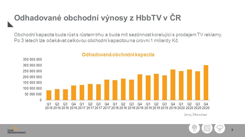 9 Odhadované obchodní výnosy z HbbTV v ČR Obchodní kapacita bude růst s růstem trhu a bude mít sezónnost korelující s prodejem TV reklamy. Po 3 letech