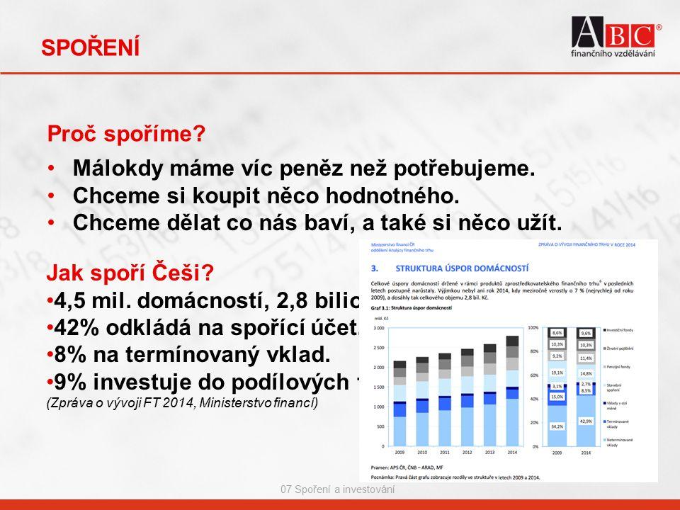 SPOŘENÍ 07 Spoření a investování Proč spoříme? Jak spoří Češi? 4,5 mil. domácností, 2,8 bilionu 42% odkládá na spořící účet. 8% na termínovaný vklad.