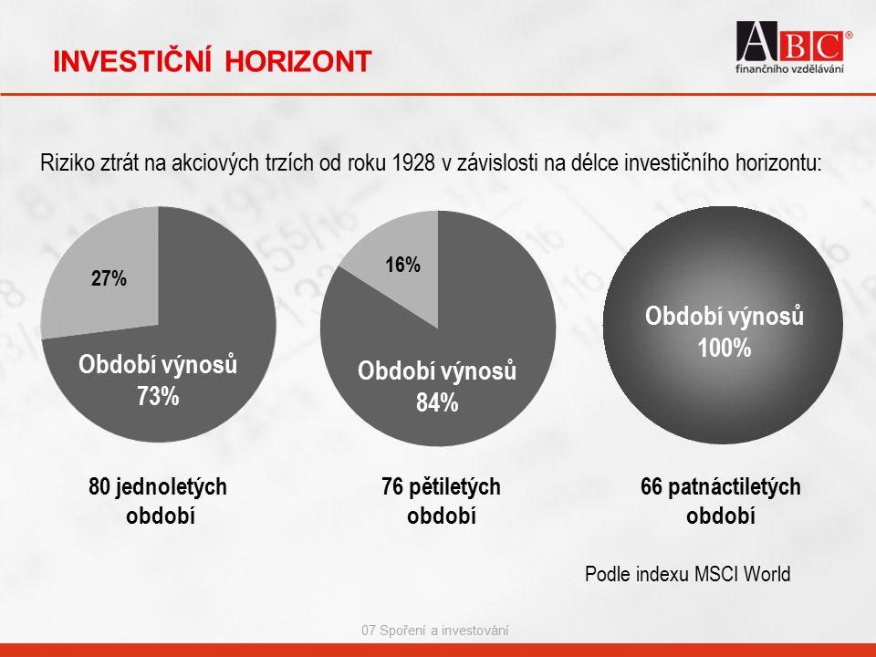 07 Spoření a investování INVESTIČNÍ HORIZONT Období výnosů 100% 66 patnáctiletých období Období výnosů 70% 80 jednoletých období 76 pětiletých období Riziko ztrát na akciových trzích od roku 1928 v závislosti na délce investičního horizontu: 27% Období výnosů 73% Období výnosů 73% Období výnosů 84% 16% Období výnosů 73% 27% Podle indexu MSCI World