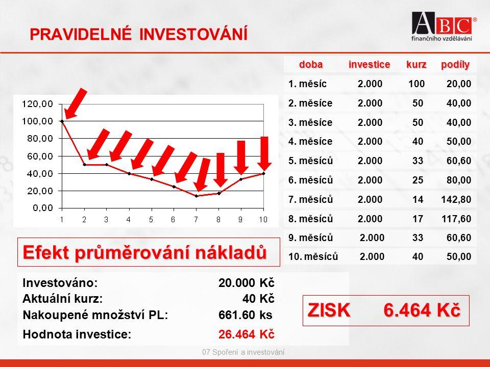 07 Spoření a investování PRAVIDELNÉ INVESTOVÁNÍdobainvesticekurzpodíly 1. měsíc2.00010020,00 4. měsíce2.000 40 4050,00 5. měsíců2.000 3360,60 6. měsíc
