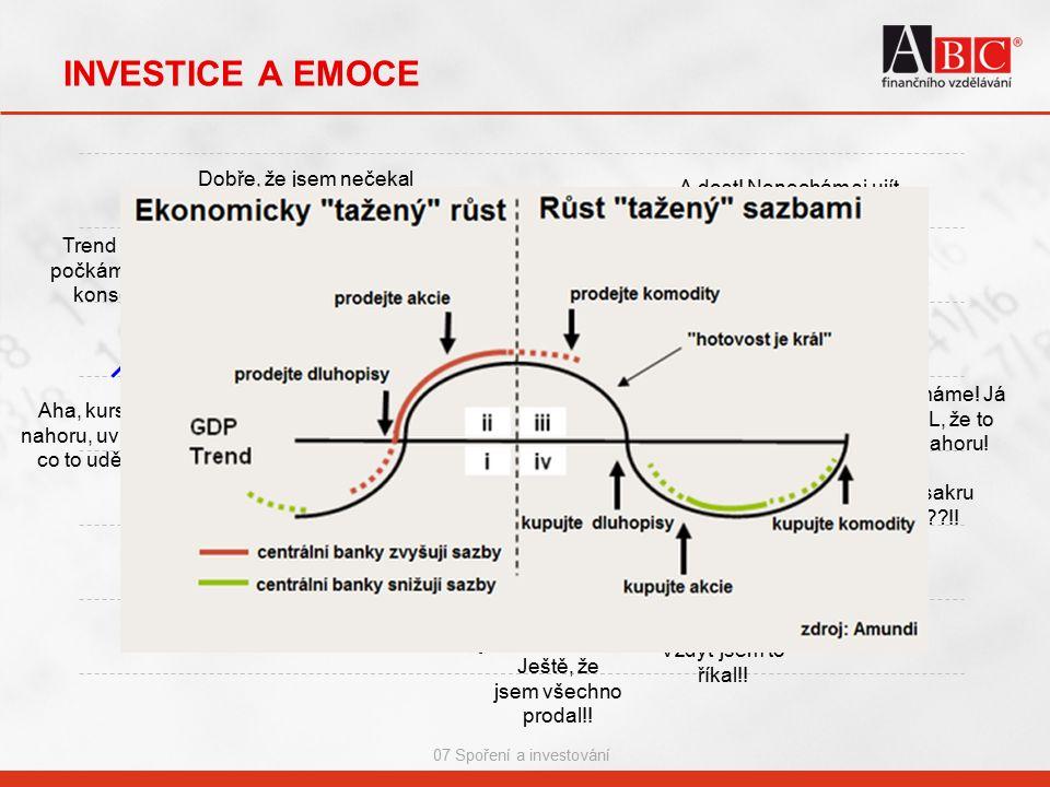 07 Spoření a investování INVESTICE A EMOCE Aha, kurs jde nahoru, uvidíme, co to udělá… Trend se drží, počkám na další konsolidaci Kruci, minul jsem ko