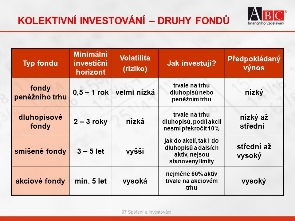07 Spoření a investování KOLEKTIVNÍ INVESTOVÁNÍ – DRUHY FONDŮ Typ fondu Minimální investiční horizont Volatilita (riziko) Jak investují? Předpokládaný