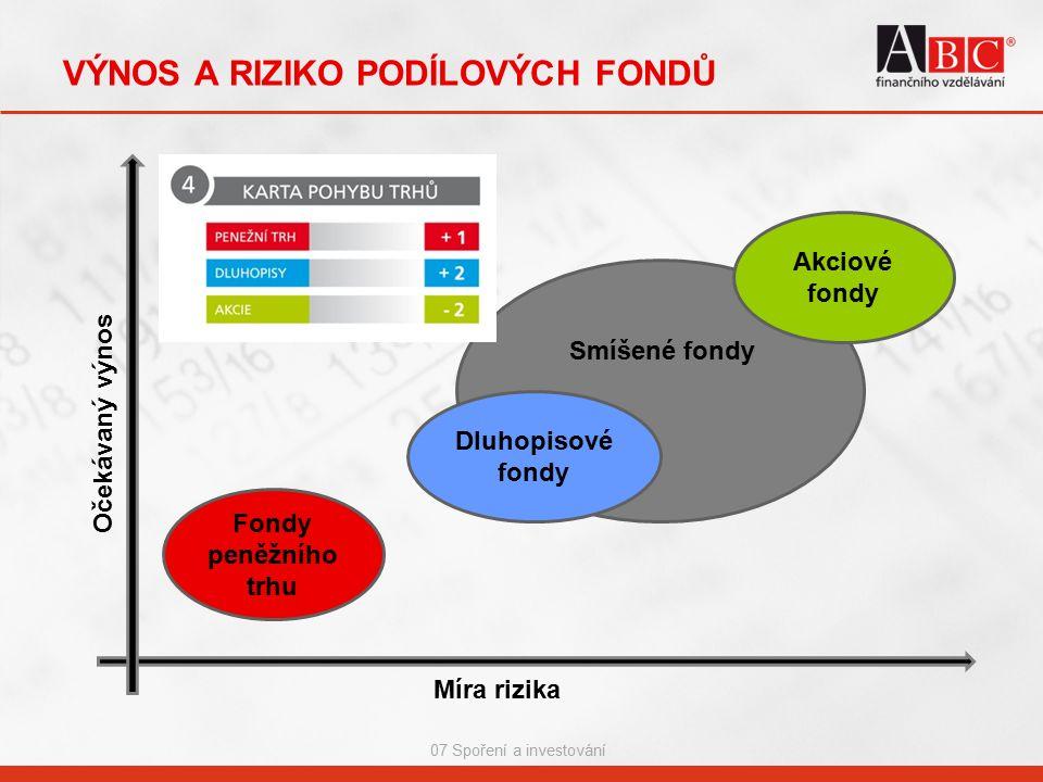 07 Spoření a investování VÝNOS A RIZIKO PODÍLOVÝCH FONDŮ Smíšené fondy Míra rizika Očekávaný výnos Fondy peněžního trhu Dluhopisové fondy Akciové fondy