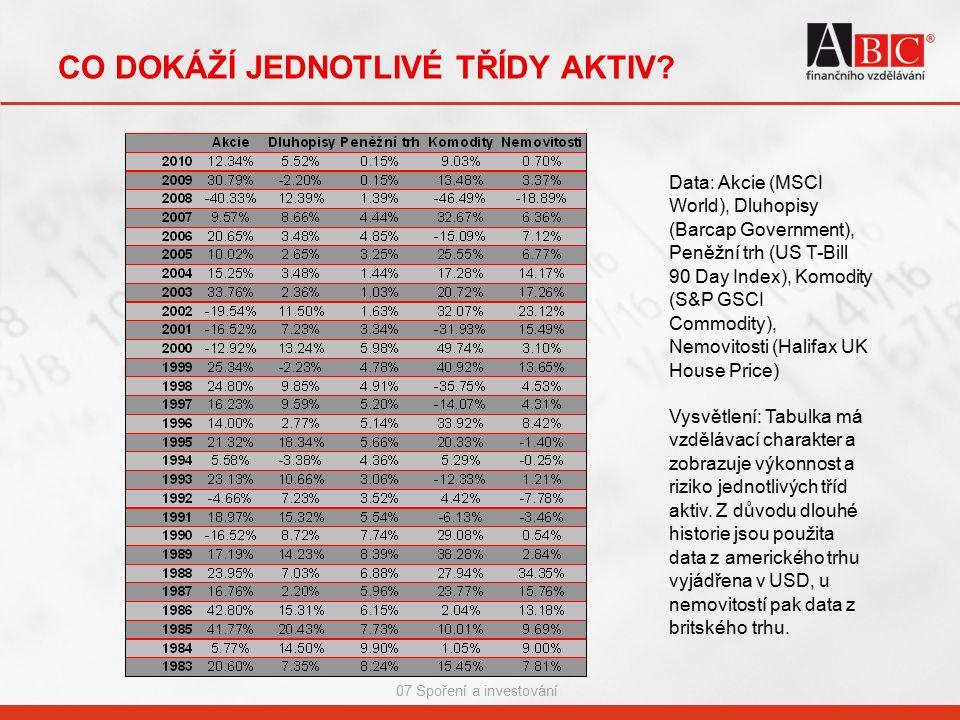 07 Spoření a investování CO DOKÁŽÍ JEDNOTLIVÉ TŘÍDY AKTIV? Data: Akcie (MSCI World), Dluhopisy (Barcap Government), Peněžní trh (US T-Bill 90 Day Inde