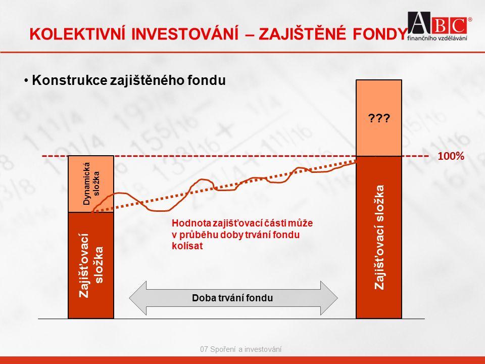 07 Spoření a investování KOLEKTIVNÍ INVESTOVÁNÍ – ZAJIŠTĚNÉ FONDY Konstrukce zajištěného fondu Zajišťovací složka Doba trvání fondu 100% Dynamická složka ??.