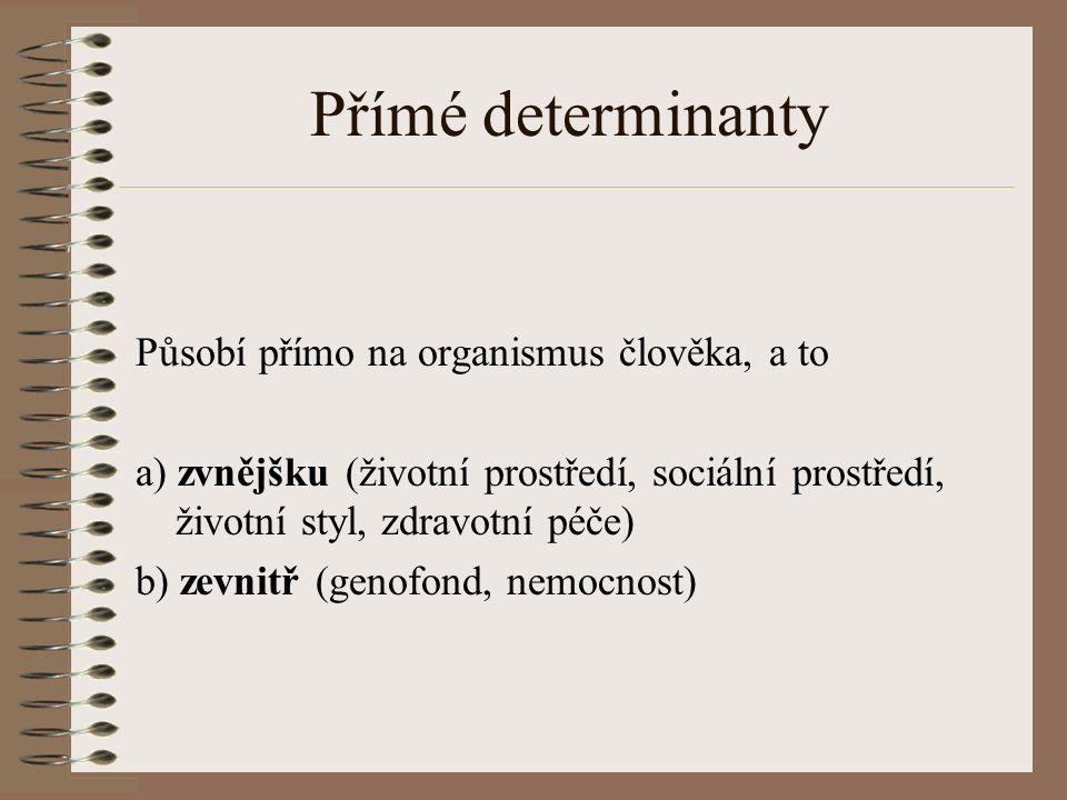 Přímé determinanty Působí přímo na organismus člověka, a to a) zvnějšku (životní prostředí, sociální prostředí, životní styl, zdravotní péče) b) zevnitř (genofond, nemocnost)