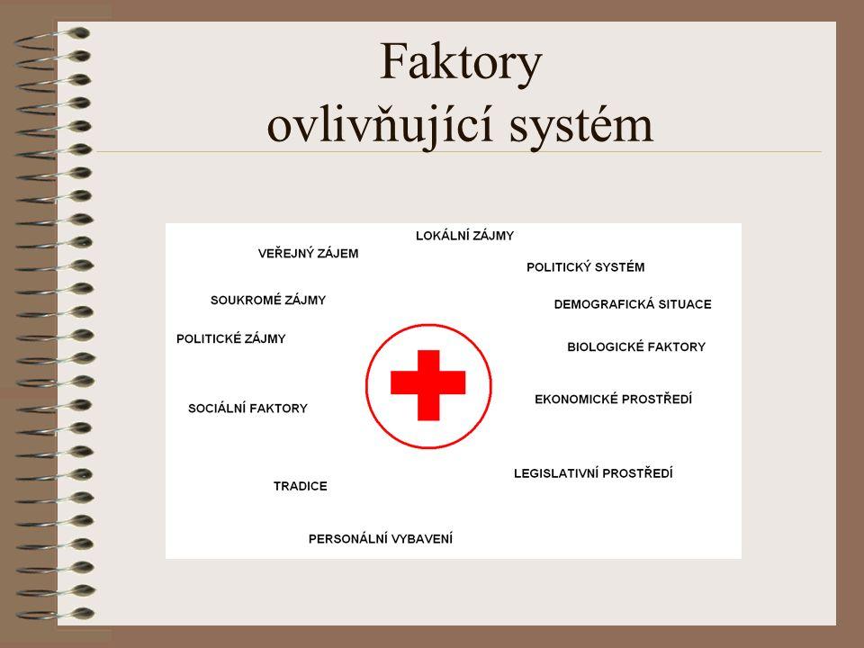 Faktory ovlivňující systém