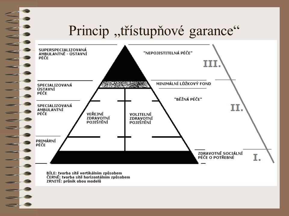 """Princip """"třístupňové garance"""