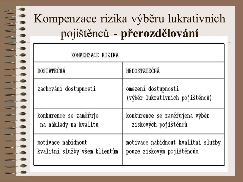 Kompenzace rizika výběru lukrativních pojištěnců - přerozdělování